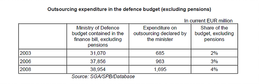 outsourcing-expenditure-in-defence-budget.png
