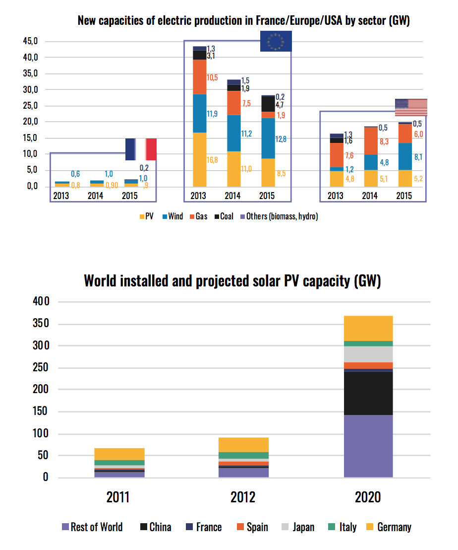 capacities-electric-production-france-europe-usa