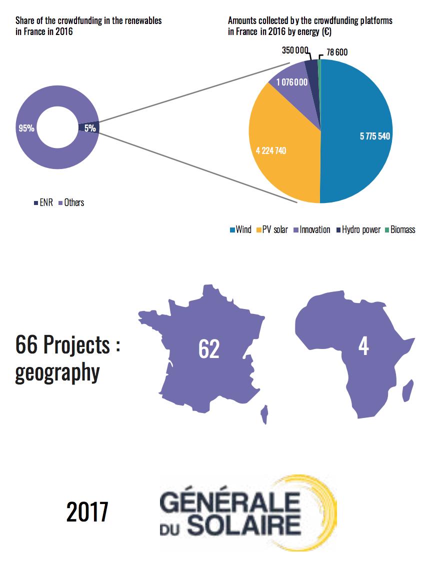 crowdfunding-renewable-energy-france