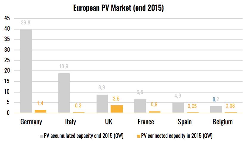 european-pv-market-2015