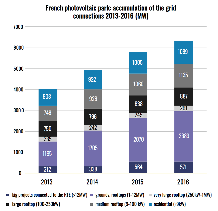 french-photovoltaic-park-2013-2016