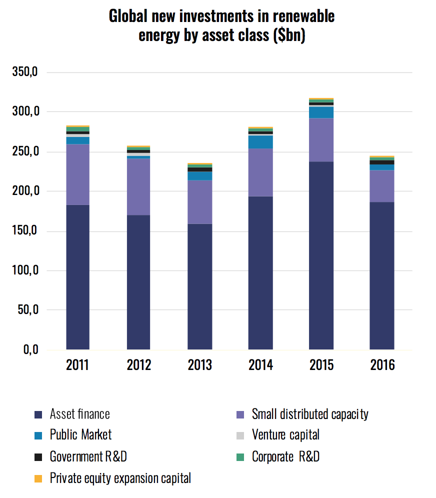 global-new-investments-renewable-energy-by-asset-class