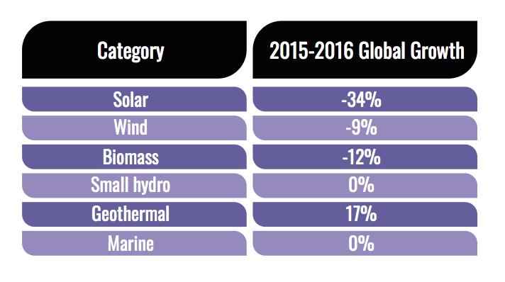 graph-renewable-energy