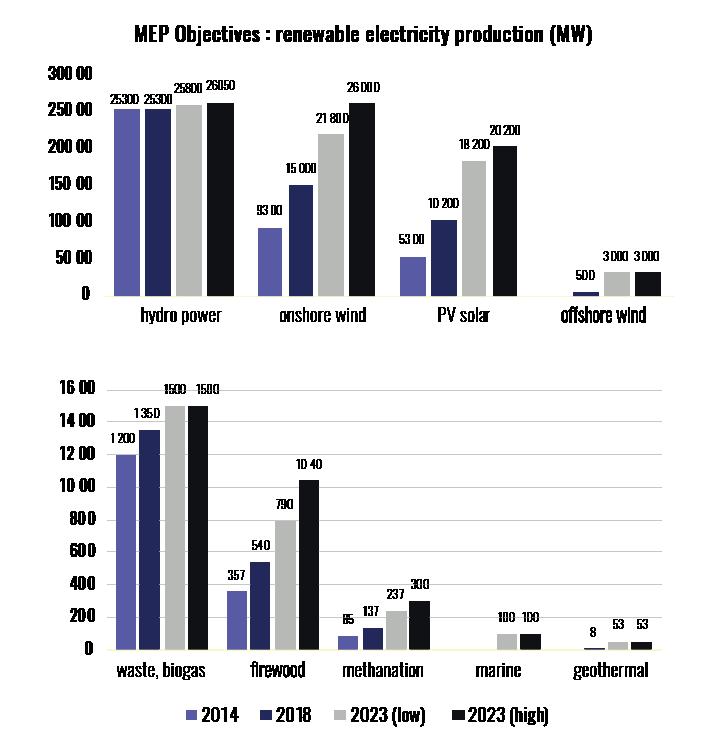mep-objectives-renewable-energy-production
