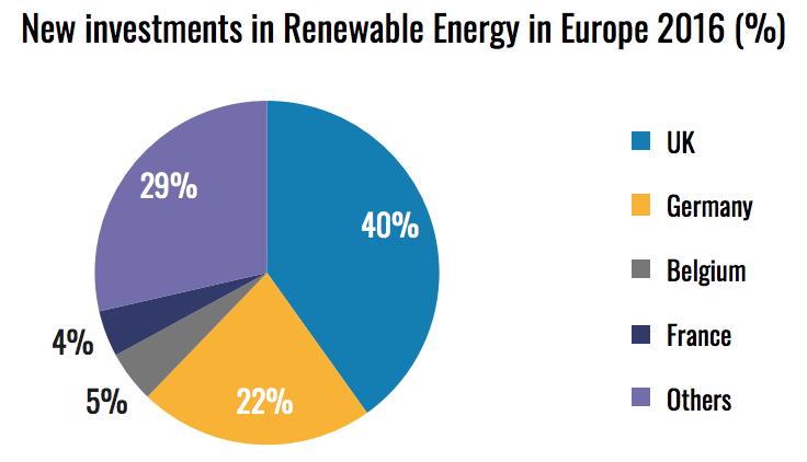 new-investment-renewable-energy-europe-2016