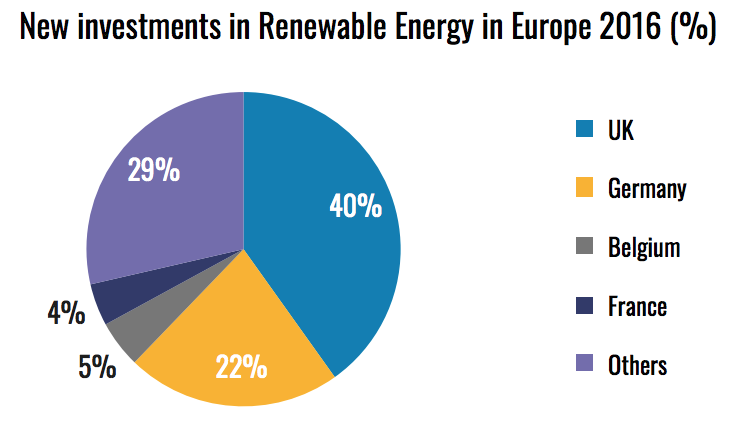 new-investment-renewable-energy-europe-2016