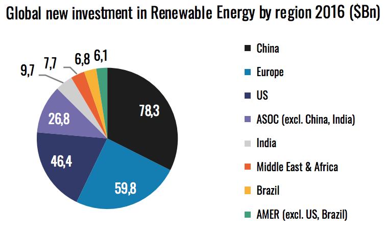 new-investment-renewable-energy-region-2016