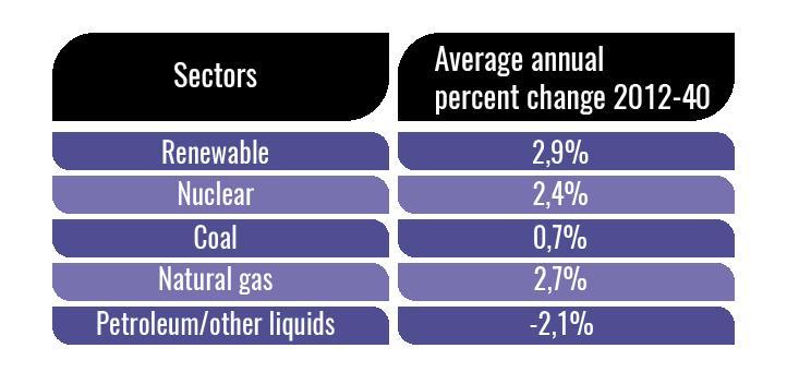 renewable-energy-average-annual-change