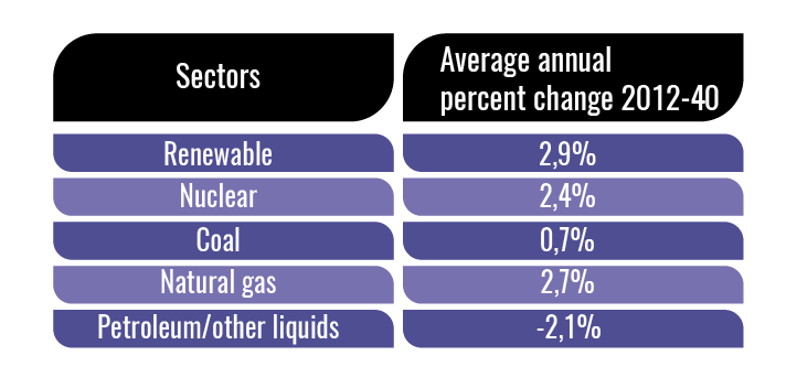 renewable-energy-average-annual-change