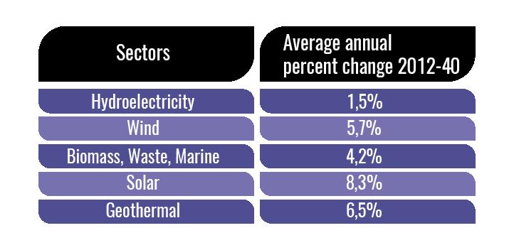 renewable-energy-average-percent-annual-change