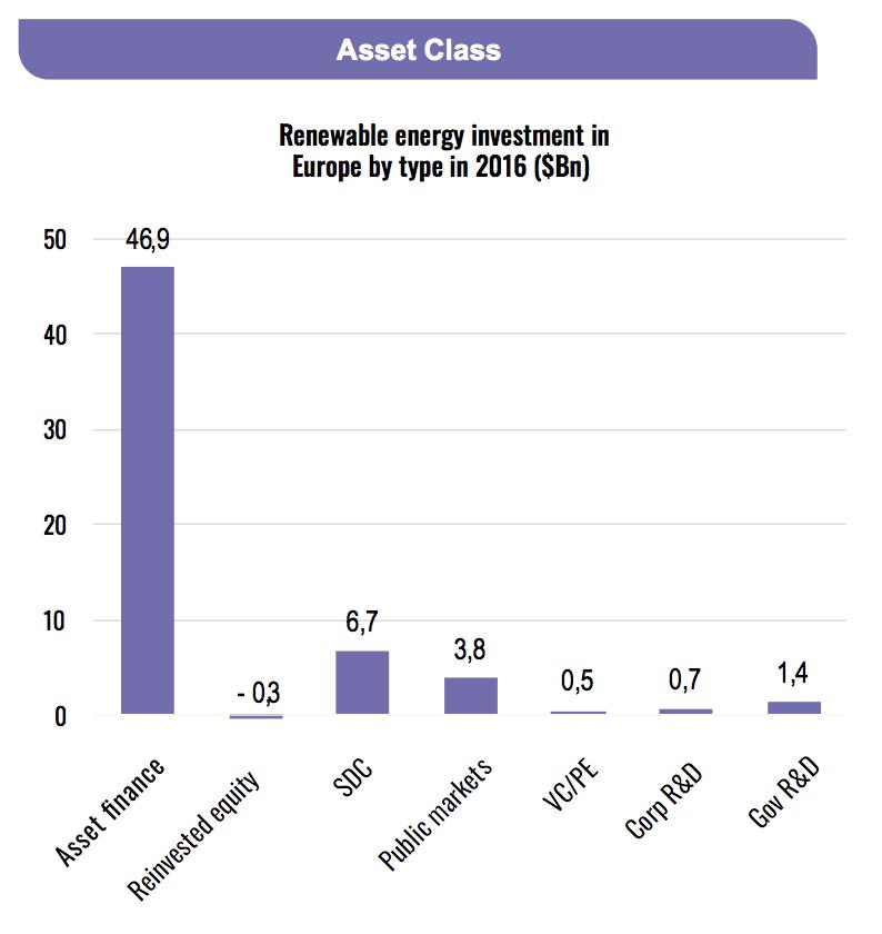 renewable-energy-investment-europe-2016-asset
