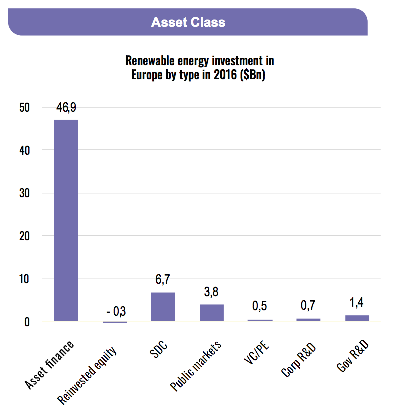 renewable-energy-investment-europe-2016-asset