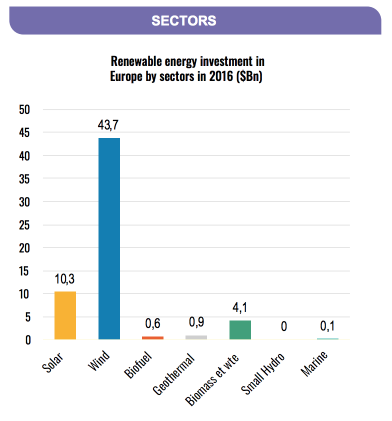 renewable-energy-investment-europe-sectors-2016