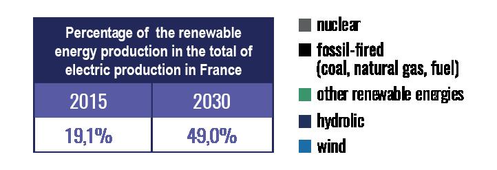 renewable-energy-production-vs-electric-production-france