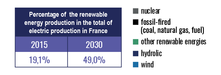 renewable-energy-production-vs-electric-production-france