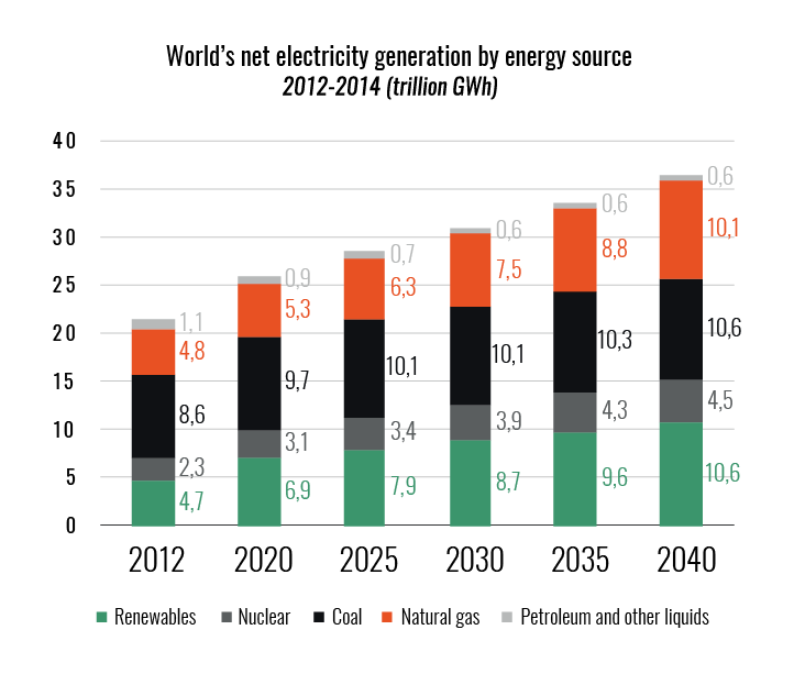 world-net-electricity-generation-by-energy-source